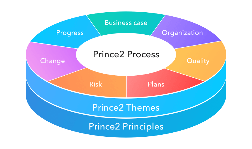 PRINCE2 Project manage your next auto repair for success