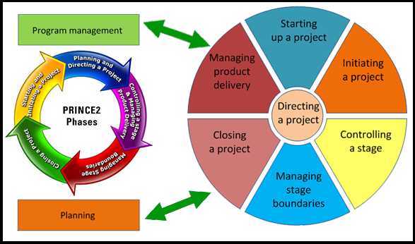 Project Management PRINCE2 weekend