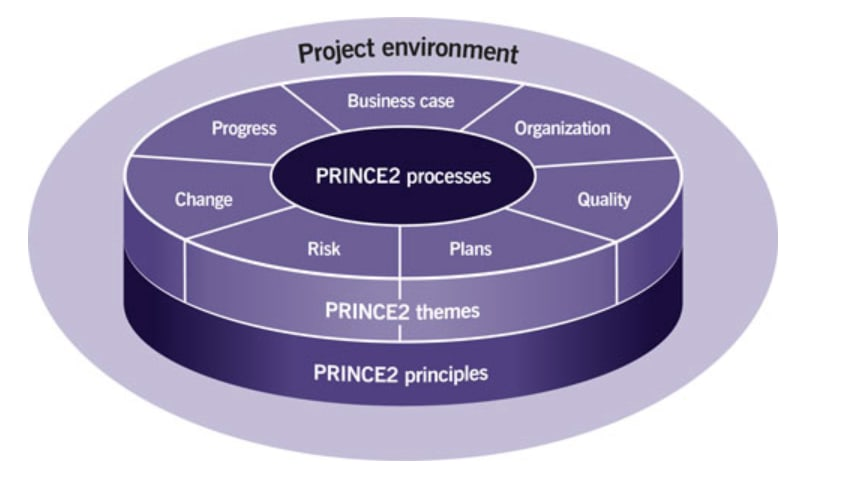 Project Management with PRINCE2 London